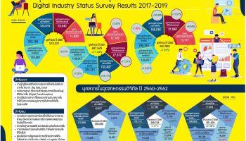 DEPA เผยผลสำรวจอุตสาหกรรมดิจิทัล ปี 2561-2562
