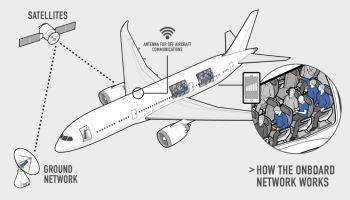 อินเดียล้ำหน้า พกมือถือ 4G ใช้งาน internet บนเครื่องบิน ในราคาสัมผัสได้เริ่มต้น 200 บาท ให้ปริมาณเน็ต 1GB