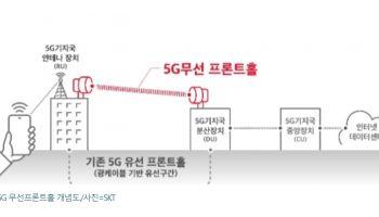 เกาหลีใต้แก้ปัญหาวางโครงข่าย 5G ในรูปแบบ Fronthaul หลังจากไม่สามารถวางระบบ Fiber ได้