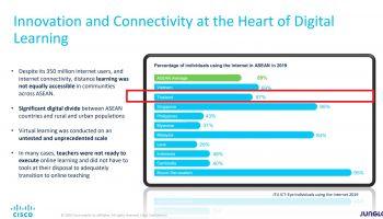 Digital Disruptor เผยกลุ่มประเทศอาเซียนโตเร็วที่สุด เหตุจากโควิด-19 ระบาด แต่การเติบโต Mobile-First 5G กลับเร็วที่สุดในโลก