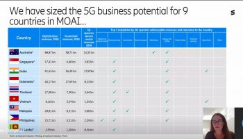 Ericsson ชี้ไทยต้องเร่งปูพรม 5G SA Dual Mode หากล่าช้าจะเสียส่วนแบ่งทางการตลาด