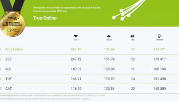 เผยผลสำรวจความเร็วอินเทอร์เน็ตบ้านของประเทศไทย nPerf Speed Test ปี 2020 : TrueOnline คว้ารางวัล The best fixed-line Internet performances in 2020
