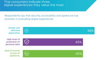 รายงานผลการศึกษา VMware Digital Frontiers 3.0 เผย 86% ของผู้บริโภคในไทยเป็น digitally curious หรือ digital explorers และมีระดับการยอมรับประสบการณ์ดิจิทัลสูงที่สุดในโลก พร้อมระบุคาดหวังประสบการณ์ดิจิทัลเพิ่มมากขึ้นจากภาคธุรกิจ
