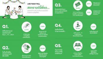เปิดผลสำรวจชาวเน็ต กับโพล สงกรานต์ยุคใหม่ 2564 โดย LINE TODAY POLL