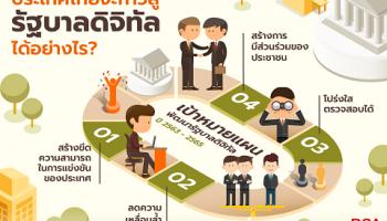 ไทยเดินหน้าต่อเนื่องปลดล็อก Analog สู่ Digital หลังแผนพัฒนารัฐบาลดิจิทัลของไทย พ.ศ. 2563 – 2565 ผ่านมติ ครม. รองนายกฯ ชง 4 ประเด็นสำคัญ