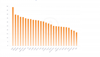 Facebook ร่วมกับ Adjust เผยผลสำรวจเศรษฐกิจแอปพลิเคชั่นทั่วโลก: แอปด้านเกมมิ่งและ   ความบันเทิงเติบโตสูงสุด