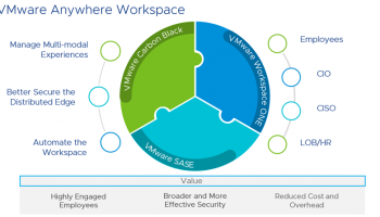 VMware ช่วยขับเคลื่อนประสิทธิภาพการทำงานในอนาคต รังสรรค์นวัตกรรม และสร้างความเติบโตให้กับองค์กรในภาคพื้นเอเชียตะวันออกเฉียงใต้