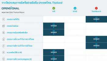 Opensignal เผยรายงานประสบการณ์เครือข่ายมือถือของประเทศไทย ประจำเดือนพฤษภาคม 2564