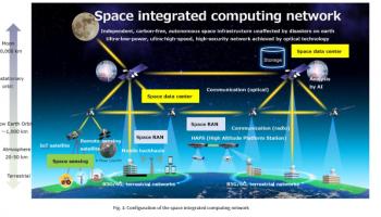NTT และ  SKY Perfect JSAT  ประกาศโครงการยักษ์สร้าง Data Centres กลางอวกาศก่อนยุค 6G ลดปริมาณการรับส่งข้อมูล 2 เท่า
