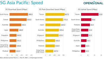 Opensignal เปรียบเทียบประสบการณ์การใช้งาน 5G ในภูมิภาคเอเชียแปซิฟิก