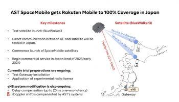 Rakuten Mobile จับมือดาวเทียม AST SpaceMobile ให้บริการคลื่น Band 8 ยิงตรงผู้ใช้มือถือ ร่วมพันธมิตรเตรียมคลื่น V-band และ Gateway