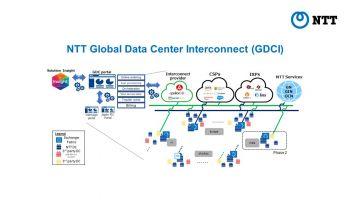 NTT เพิ่มประสิทธิภาพเครือข่ายคลาวด์ด้วยบริการ NTT Global Data Center Interconnect ผสานความร่วมมือกับ ไมโครซอฟต์ ประเทศไทย ในปี 2021