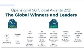 ทรู 5G คว้ารางวัลระดับโลก…พร้อมทะยานขึ้นท็อป 20 ผู้นำ 5G จากทั่วโลก จากรายงาน Opensignal เดือนก.ย. 2564 ยกให้ทรูมูฟ เอช เป็นผู้นำ 5G ระดับโลก