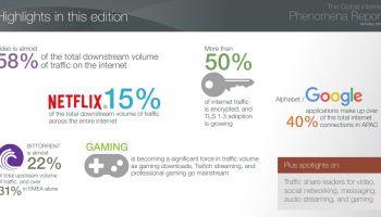 รายงานเผยทั่วโลกใช้เน็ตสูงถึง 8,200 Tbps โดยผู้ใช้นิยม VIDEO STREAMING สูงถึง 57.69% และ Netflix