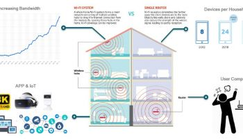 อัพเกรดอุปกรณ์ Wifi ในบ้านอย่างไรให้พร้อมรับ Wifi 6 ในปี 2019