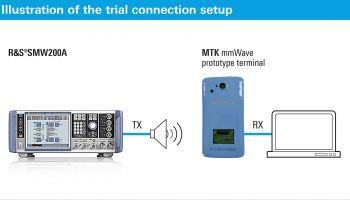 R&S, China Mobile, MediaTek ทดสอบการใช้งานบนอุปกรณ์เทอร์มินัลต้นแบบ 5G mmWave ได้สำเร็จ