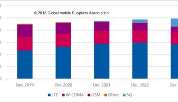 ยอดผู้ใช้งาน LTE ยังเติบโต 44% จนถึงปี 2022 ส่วน 5G เริ่มโตในปี 2023