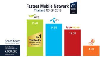 Ookla Speedtest เผยผลสำรวจฯ ครึ่งปีหลังของปี 2018 การันตีให้ AIS เป็นอันดับ 1 เครือข่ายมือถือที่เร็วที่สุดในประเทศไทย 4 ปีซ้อน