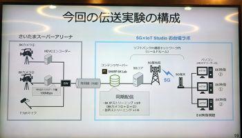 เปิดความลับ ญี่ปุ่นโชว์อุปกรณ์ออกอากาศ 8K ผ่านโครงข่าย 5G คลื่น TDD 28 GHz ความเร็วเริ่มต้น 300 Mbps