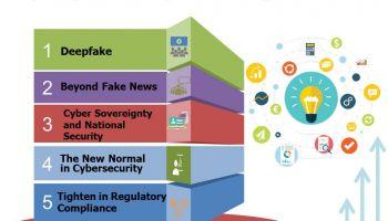 5 แนวโน้มภัยคุกคามและความเป็นส่วนตัวในปี 2563  Top 5 Cybersecurity and Privacy Trends 2020