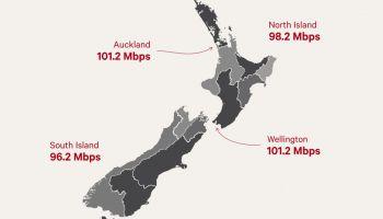 นิวซีแลนด์ ประสบความสำเร็จทุกพื้นที่ 99% ให้บริการเน็ตเกิน 100 Mbps พร้อมตรวจสอบโปรโมชั่น 1Gbps ในขั้นถัดไป