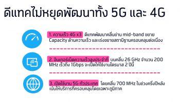 ดีแทคลุยต่อ…พัฒนาสัญญาณเพื่อทุกคน เผยมีคลื่นพอให้บริการ 4G สัญญาณดีกว่าเดิม 3 เท่า พร้อมพัฒนา 5G ด้วยคลื่น mmWave