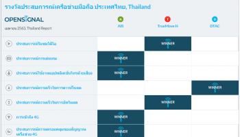 Opensignal เผยการเชื่อมต่อ 4G บนทุกเครือข่ายสูงกว่า 90% และคนไทยมีความสุขกับการชมวิดีโอมากขึ้น