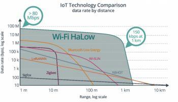 Wi-Fi Alliance เตรียมเพิ่มมาตรฐานใหม่ Wi-Fi HaLow ให้รองรับ IoT ได้ไกลขึ้น แบตเตอรี่ 2,000 mAH ใช้งานได้ 13 ปี