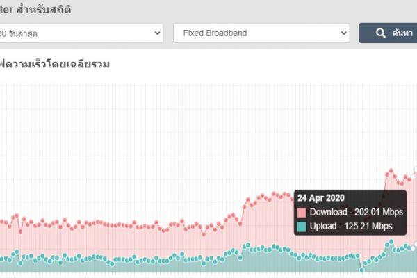 เผยผล Speed Test Report ความเร็วเน็ตบ้านของประเทศไทย เฉลี่ยเดือนเมษายน 2563 ทะลุ 200Mbps