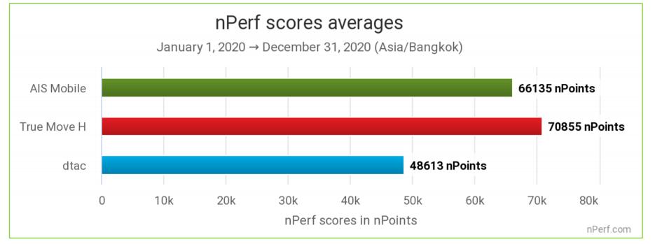 TrueMove H คว้าตำแหน่ง the best mobile Internet performances in 2020 ในประเทศไทย