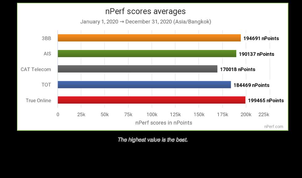 """ทรูออนไลน์คว้า 2 รางวัลจากสถาบันทดสอบคุณภาพอินเทอร์เน็ตระดับโลก nPerf """"รางวัลอินเทอร์เน็ตบรอดแบรนด์ที่ดีที่สุดในไทยประจำปี 2563"""" และ """"รางวัลไฟเบอร์ดีที่สุดประจำปี 2563"""""""