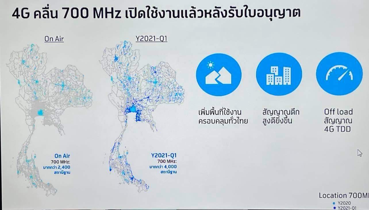 dtac ท้าพิสูจน์ 700 MHz ตอบโจทย์คลื่น(แรง)ไม่อ่อน 3,000 สถานีฐาน ให้บริการรูปแบบ DSS ทั้ง 4G และ 5G
