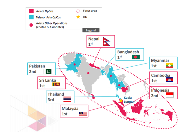 Axiata จับมือ Telenor รวมกิจการ 4 แสนล้านบาท เพื่อขึ้นเป็นเบอร์ 1 ผู้ใช้งานทะลุ 19 ล้านหมายเลข พร้อมลุย 5G ในมาเลเซีย