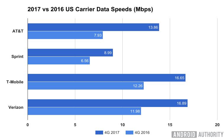 เทียบเครือข่ายมือถือใน US เครือข่ายไหน แรงที่สุด ครอบคลุม