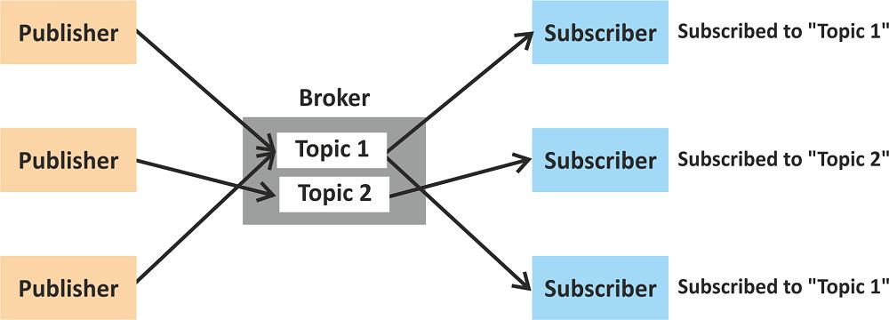 ทำความรู้จักกับ MQTT และ CoAP โปรโทคอลสำหรับรับส่งข้อมูลบน